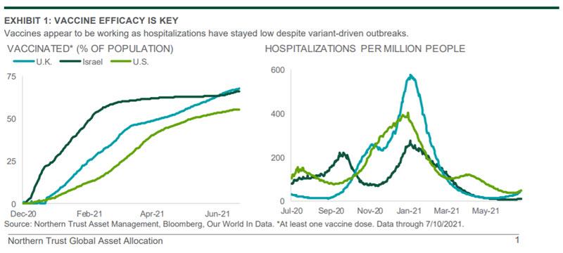 Chart: VACCINE EFFICACY IS KEY