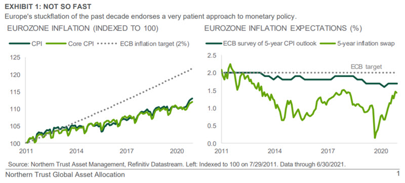 Chart: Europe's stuckflation of the past decade endorses a very patient approach to monetary policy