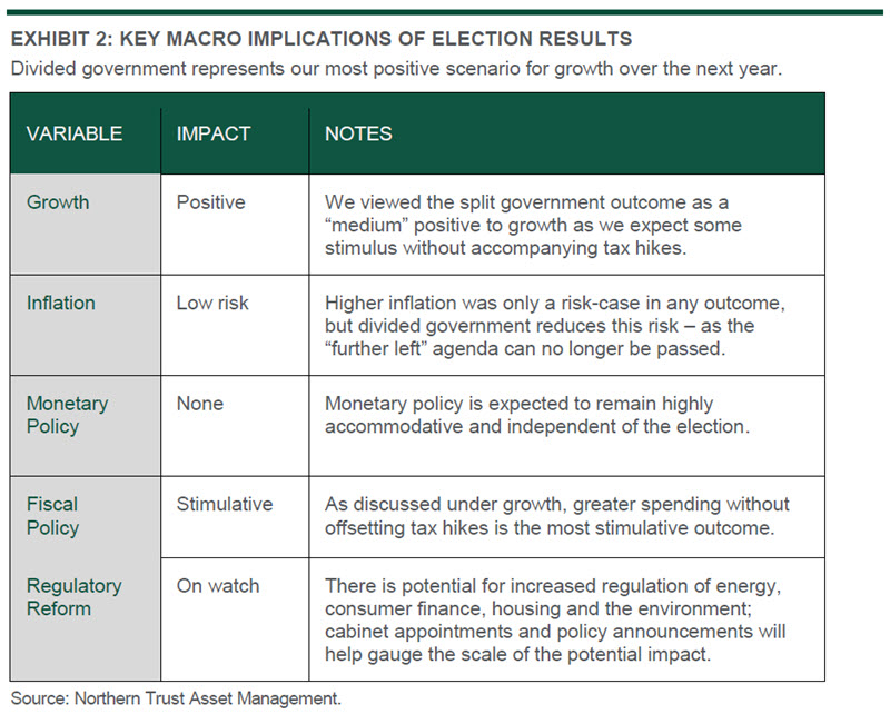 Investment Strategy Commentary - US Election - Chart 2