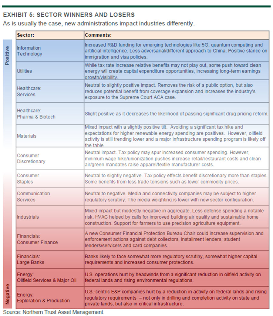 Investment Strategy Commentary - US Election - Chart 5