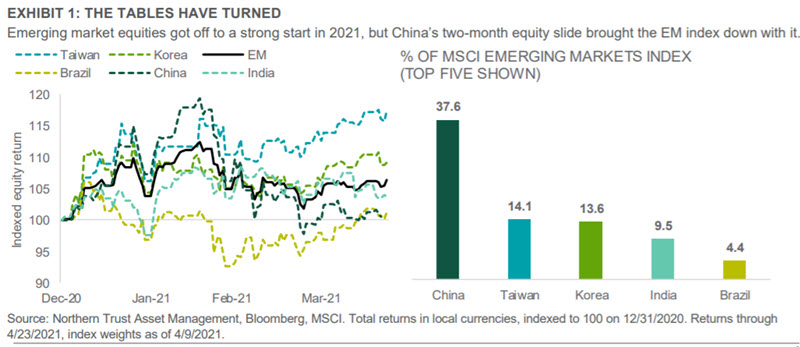 Chart: China has brought down EM