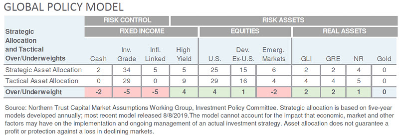 Investment Perspective - September 2019 - Global Policy Model chart
