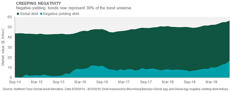 Investment Perspective - September 2019 - Interest Rates chart