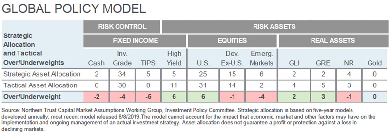 Investment Perspective - April 2020 - Global Policy Model chart