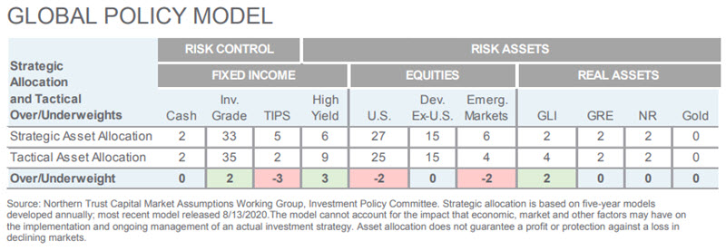 Investment Perspective - August 2020 - Global Policy Model chart