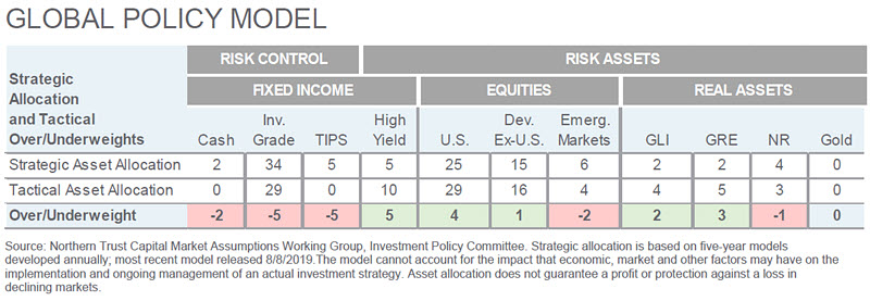 Investment Perspective - January 2020 - Global Policy Model chart