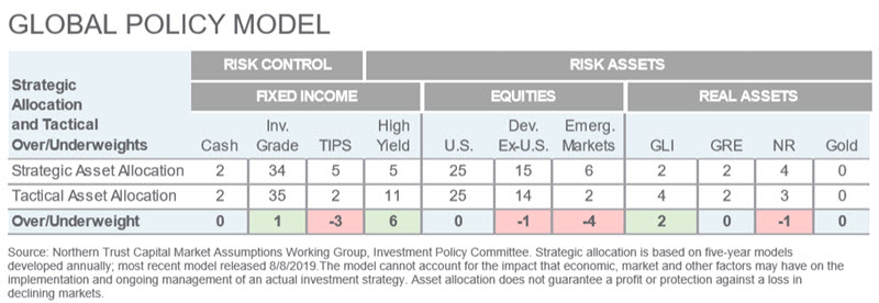 Investment Perspective - July 2020 - Global Policy Model chart