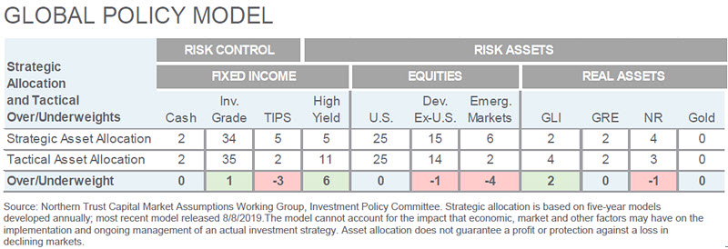 Investment Perspective - June 2020 - Global Policy Model chart