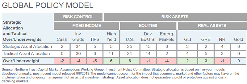 Investment Perspective - March 2020 - Global Policy Model chart