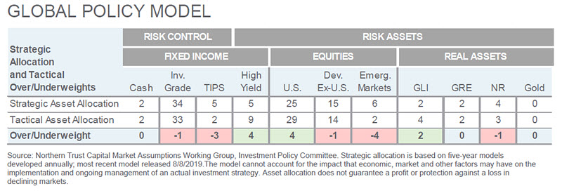 Investment Perspective - May 2020 - Global Policy Model chart