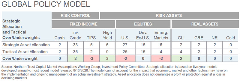 Investment Perspective - October 2020 - Global Policy Model chart