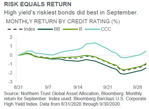 Investment Perspective - October 2020 - Credit Markets chart