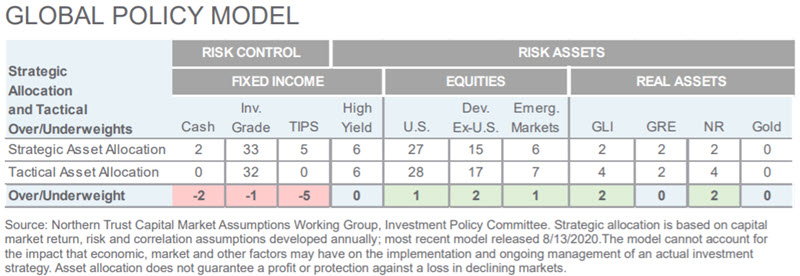 Investment Perspective - April 2021 - Global Policy Model chart