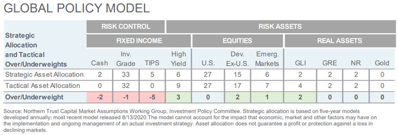 Investment Perspective - January 2021 - Global Policy Model chart