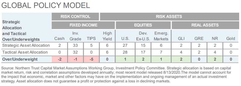 Investment Perspective - March 2021 - Global Policy Model chart