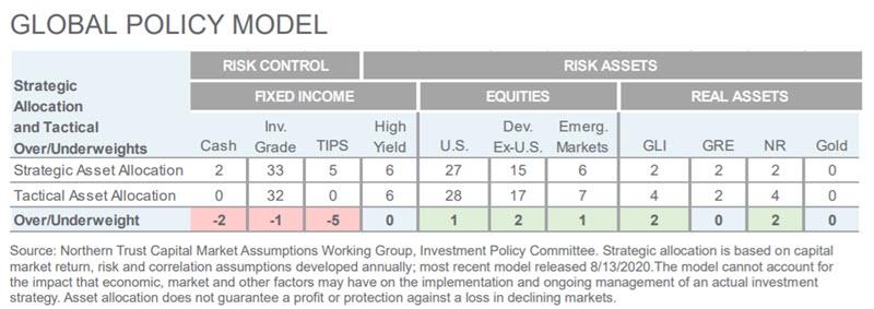 Investment Perspective - May 2021 - Global Policy Model chart