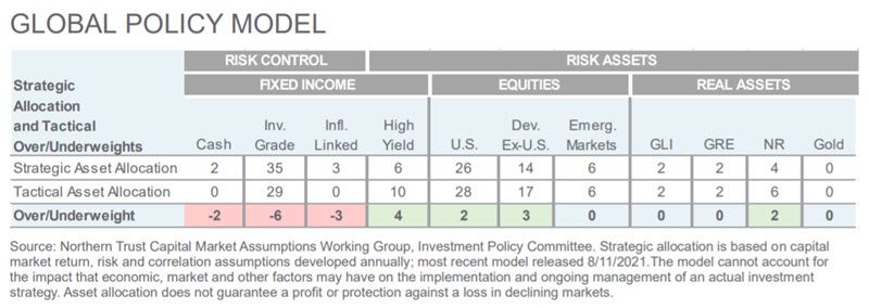 Investment Perspective - September 2021 - Global Policy Model chart