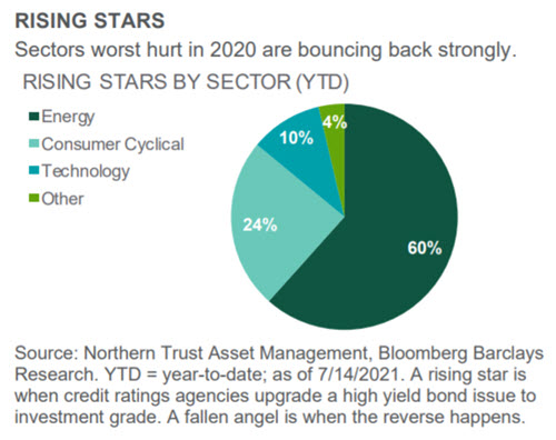 Investment Perspective - July 2021 - Credit Markets chart