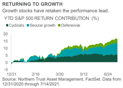 Investment Perspective - July 2021 - Equities chart