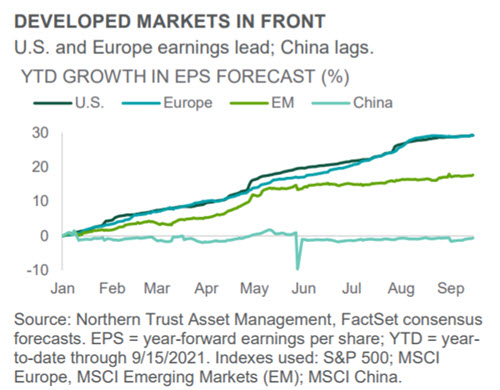 Investment Perspective - September 2021 - Equities chart