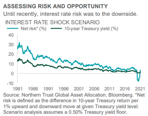 Investment Perspective - April 2021 - Interest Rates chart