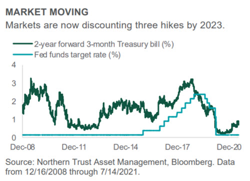 Investment Perspective - July 2021 - Interest Rates chart