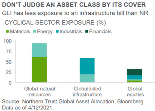 Investment Perspective - April 2021 - Real Assets chart