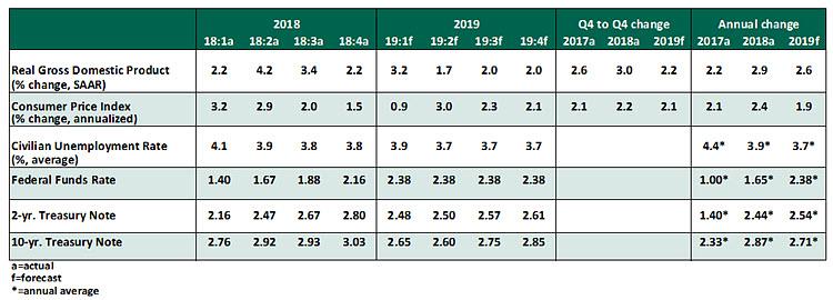 USEO Chart May 2019