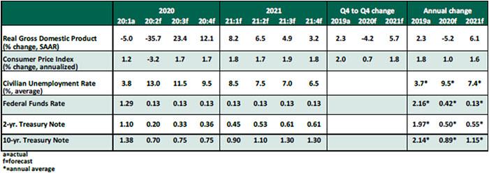 USEO - July 2020 - Chart 1