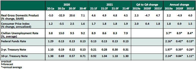 USEO - September 2020 - Chart 1