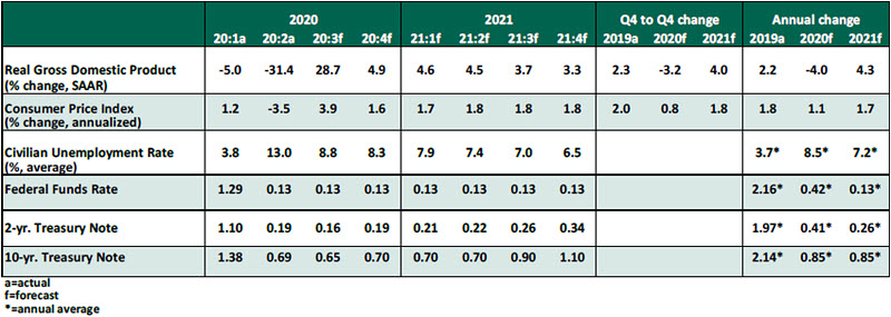 USEO - October 2020 - Chart 1