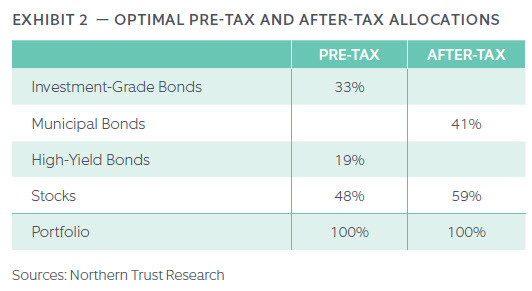 OPTIMAL PRE-TAX AND AFTER-TAX ALLOCATIONS