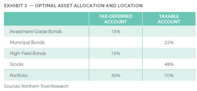 OPTIMAL ASSET ALLOCATION AND LOCATION