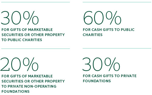 individual income tax deductions for charitable gifts are subject to limits measured by adjusted gross income