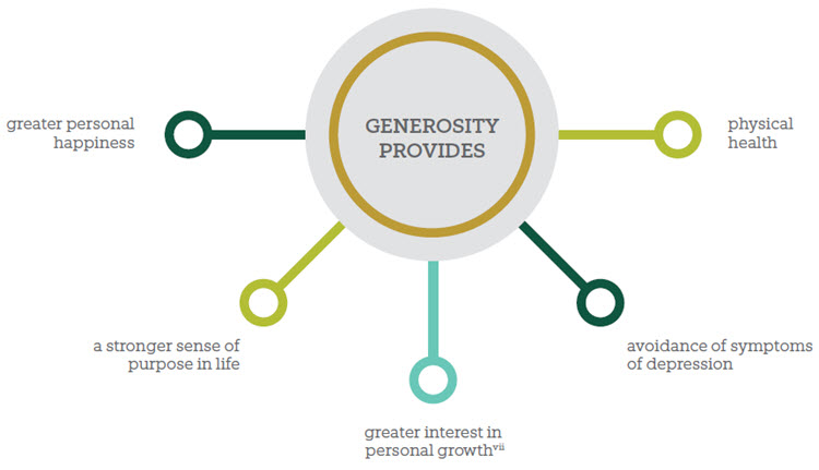 Being a generous person are significantly, positively correlated with the following results