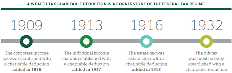 A WEALTH TAX CHARITABLE DEDUCTION IS A CORNERSTONE OF THE FEDERAL TAX REGIME