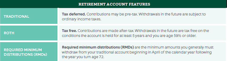 Retirement Account Features and power of tax-deferred compounding graphic