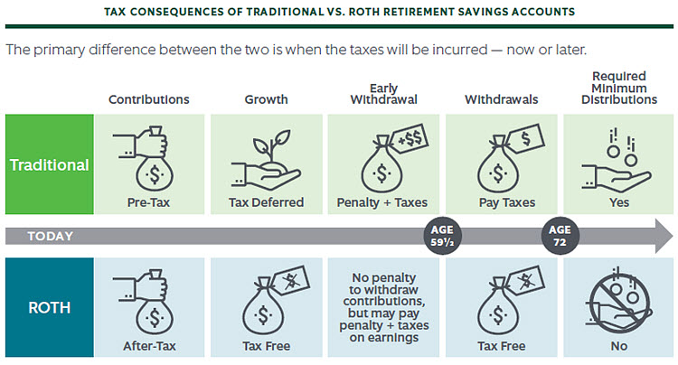 Early Stage Retirement Next Steps graphic
