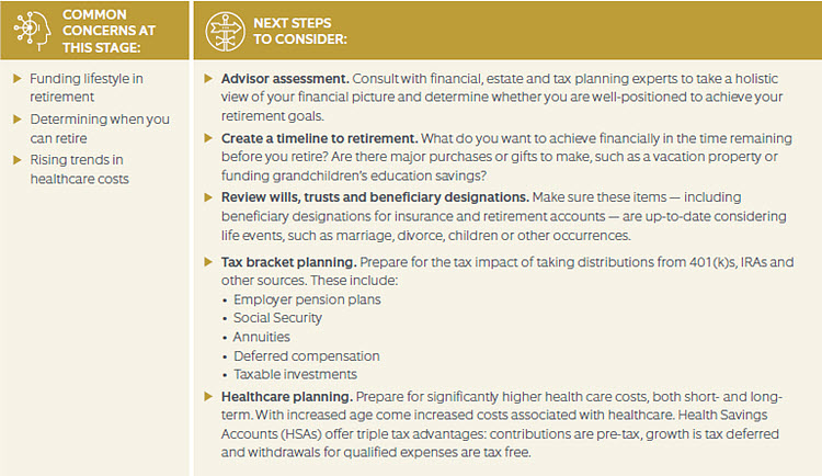Late Stage Retirement Next Steps graphic