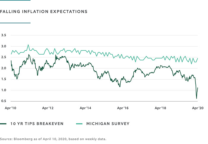 Falling Inflation Expectations