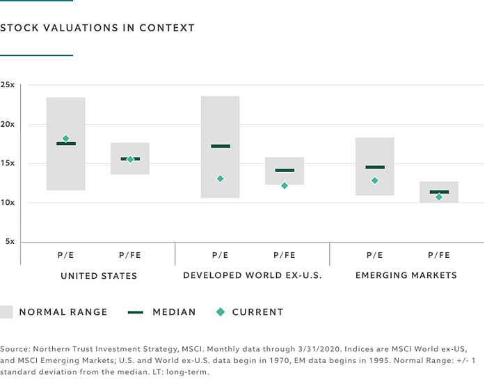 Stock valuations in context