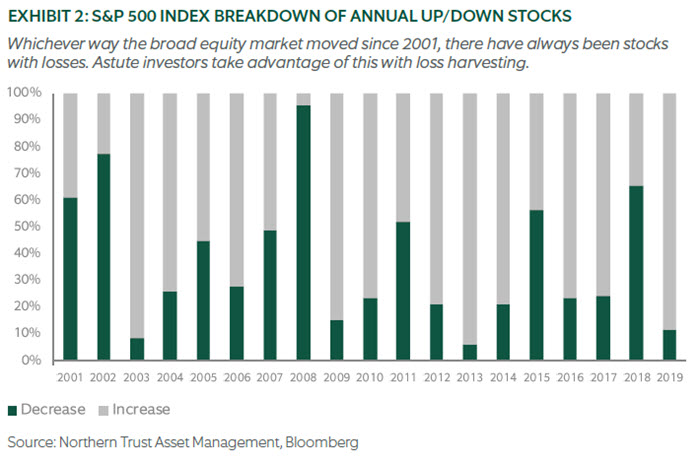 Chart - S&P 500 INDEX BREAKDOWN OF ANNUAL UP/DOWN STOCKS