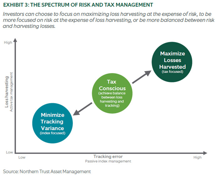 Chart - THE SPECTRUM OF RISK AND TAX MANAGEMENT