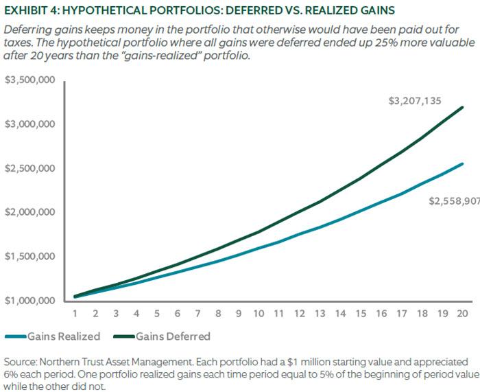 Chart - HYPOTHETICAL PORTFOLIOS: DEFERRED VS. REALIZED GAINS