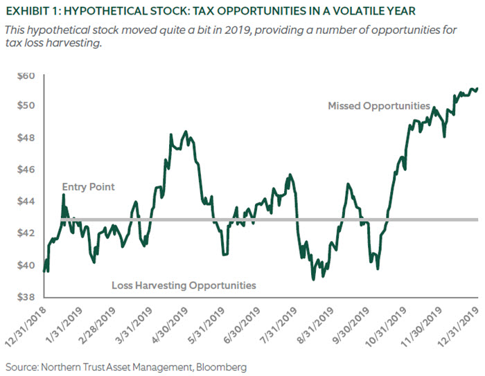 Chart - HYPOTHETICAL STOCK: TAX OPPORTUNITIES IN A VOLATILE YEAR