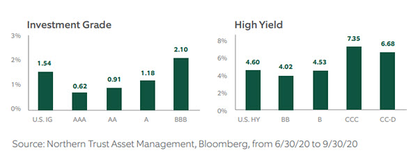 Fixed Income Update - 3Q2020 - Chart 7
