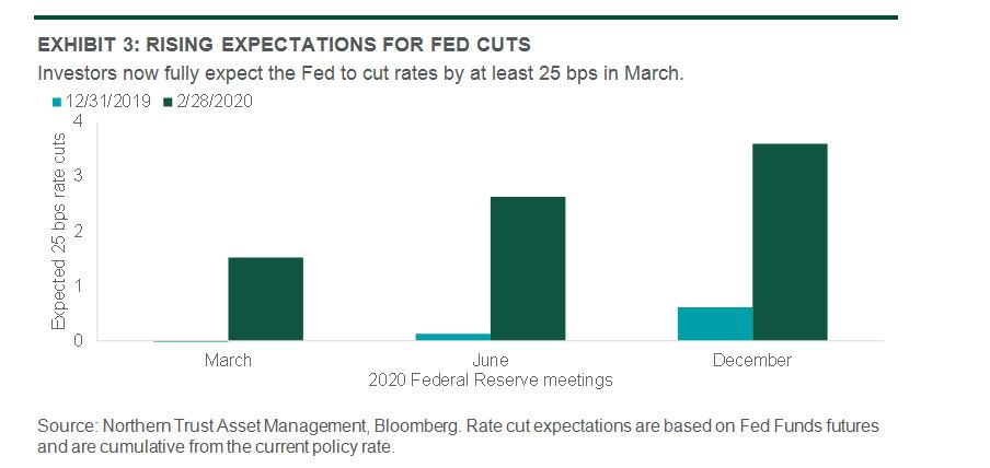 Chart of the rising expectations of fed cuts