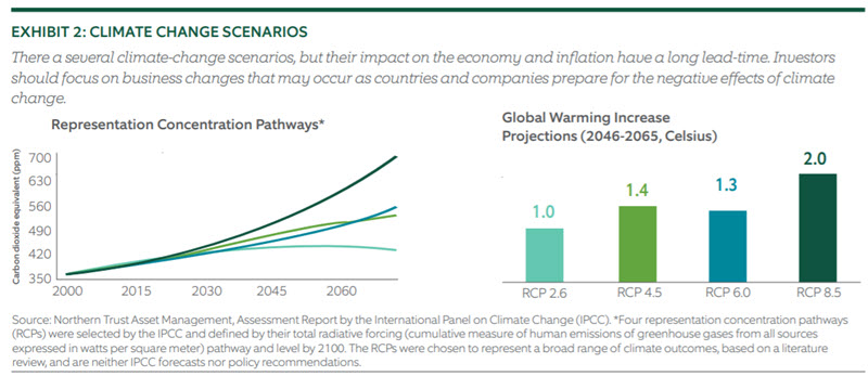Investing for Climate Risk - Chart 2