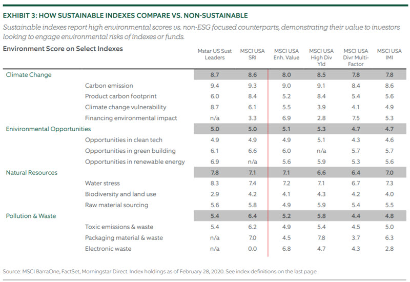 Investing for Climate Risk - Chart 3
