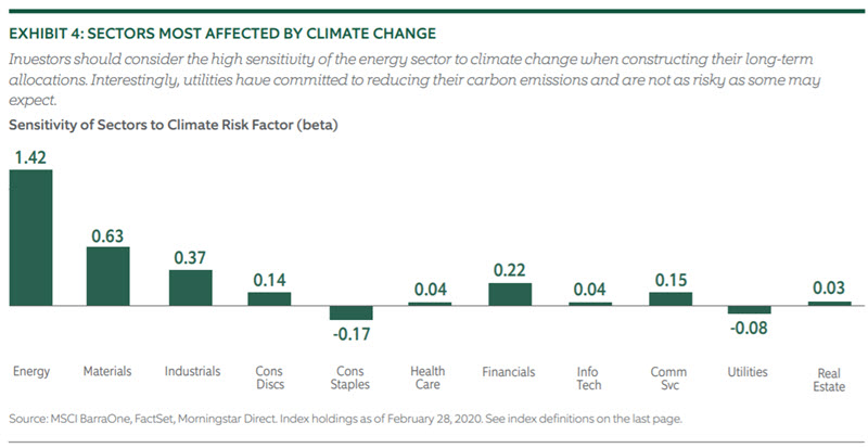 Investing for Climate Risk - Chart 4